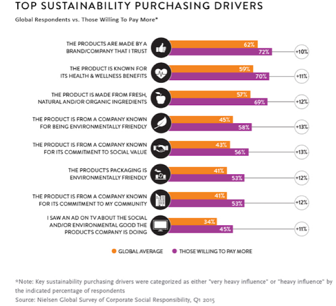 The Millennial Consumer: A Driving Force For Corporate