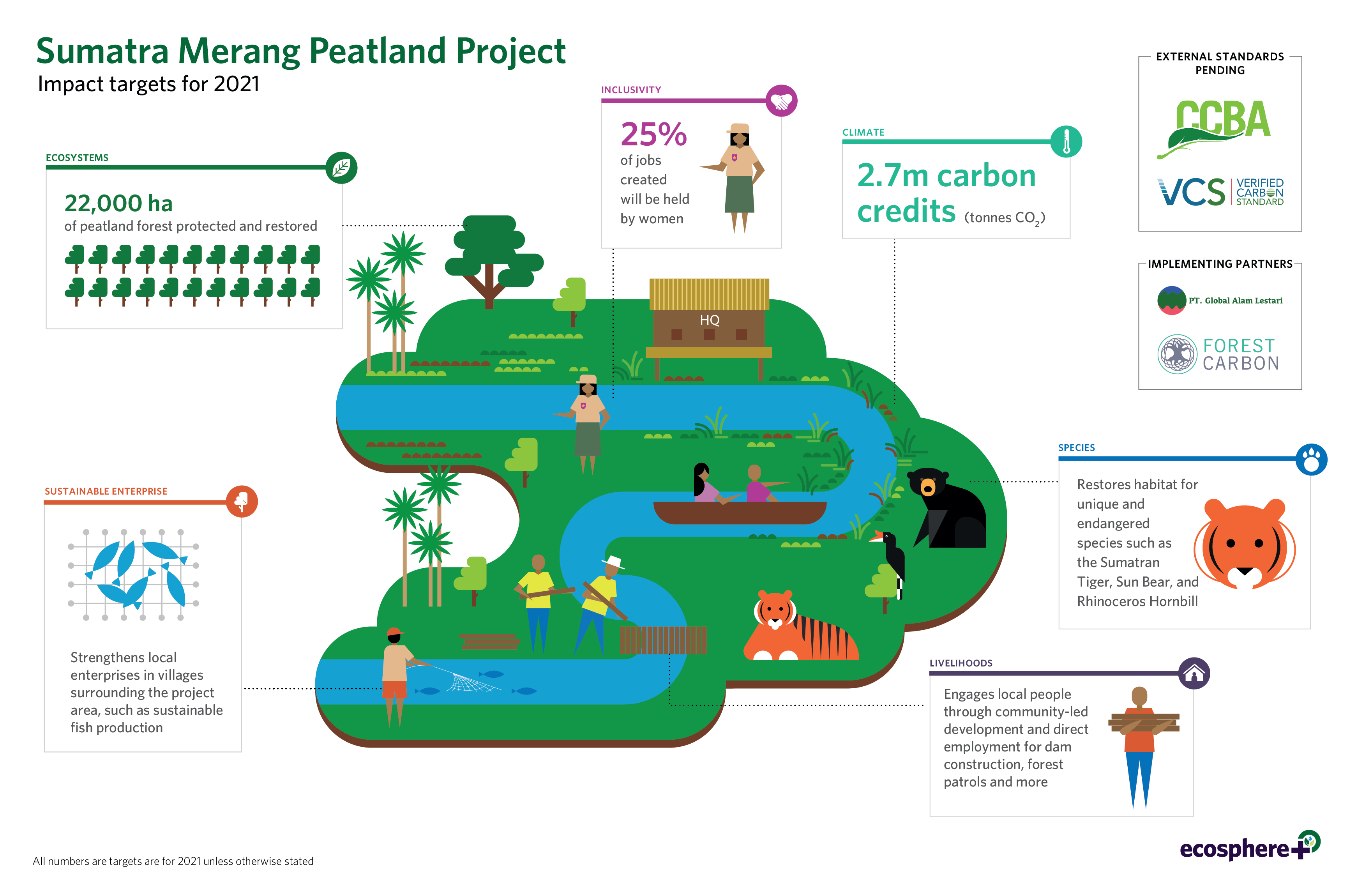 Sumatra Merang Peatland Project, Indonesia – Ecosphere+ on map with mekong river, map with bali, map with marco polo, map with amazon rainforest, map with hispaniola, map with indonesia,